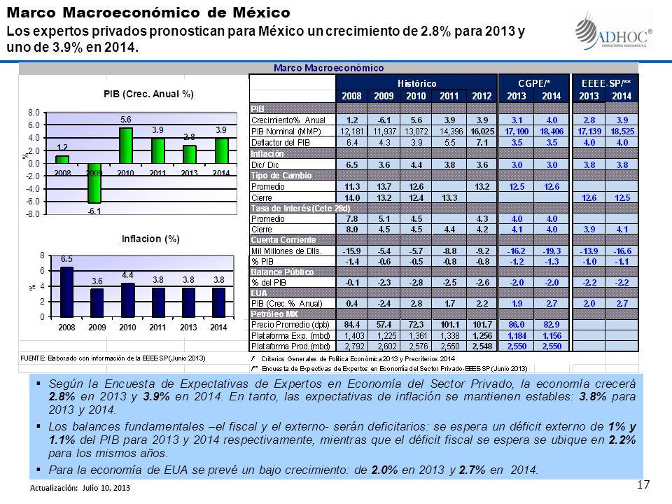 Según la Encuesta de Expectativas de Expertos en Economía del Sector Privado, la economía crecerá 2.8% en 2013 y 3.9% en 2014.