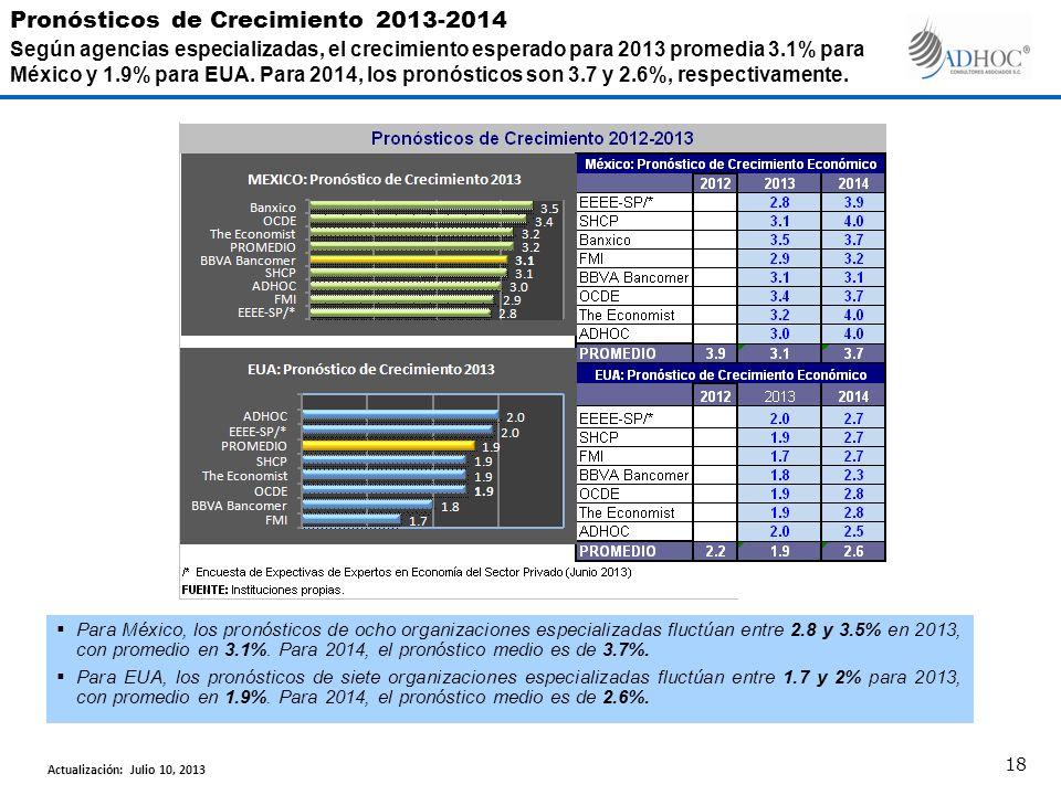 Para México, los pronósticos de ocho organizaciones especializadas fluctúan entre 2.8 y 3.5% en 2013, con promedio en 3.1%.
