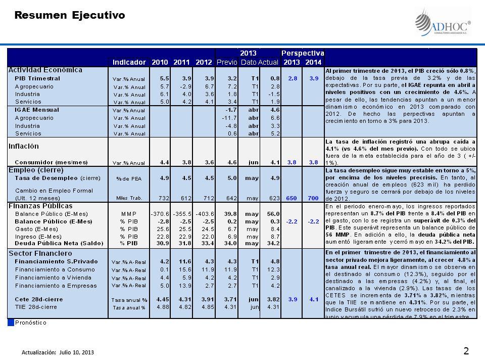En mayo de 2013, el comercio exterior alcanzó 66.1 MMD, sin embargo, el acumulado del año reporta un crecimiento anual en dólares nominales de apenas 1.8%.