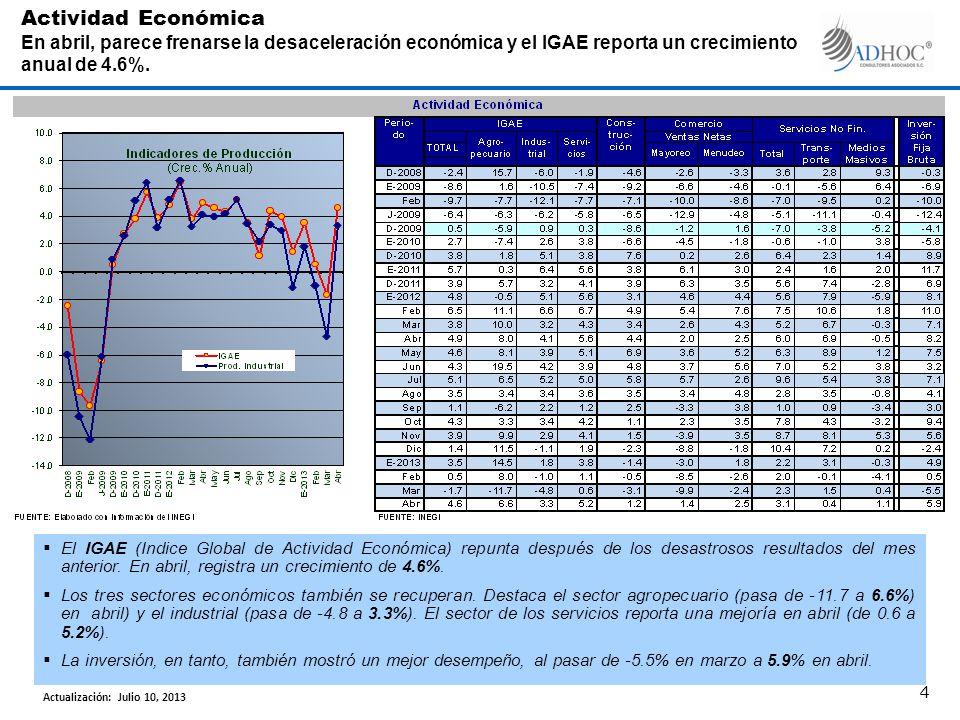 El IGAE (Indice Global de Actividad Económica) repunta después de los desastrosos resultados del mes anterior.