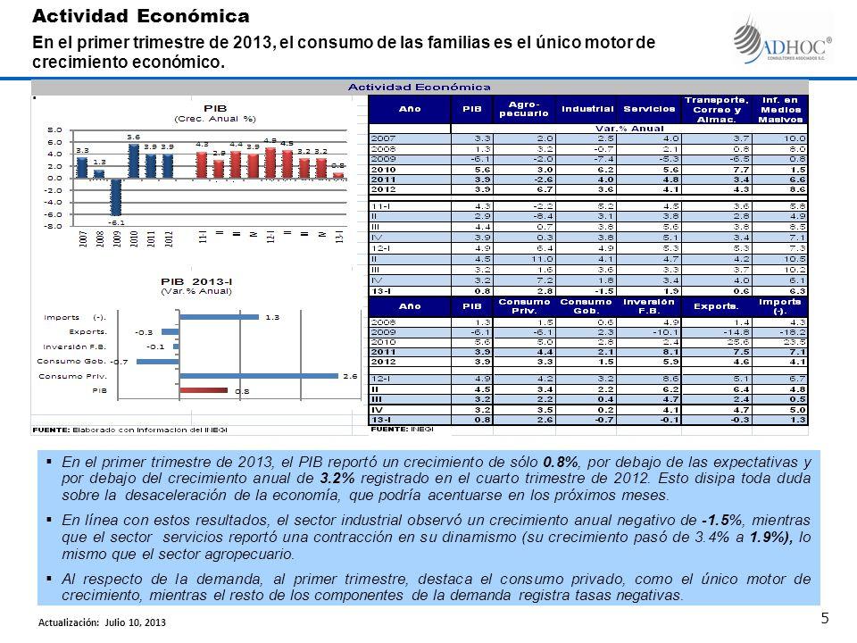 Según cifras del INEGI, el Consumo Privado (70% del PIB) se perfila como el principal soporte de la actividad económica en el primer trimestre de 2013.