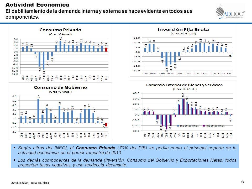 En el primer trimestre de 2013, los sectores productivos más dinámicos fueron: los medios masivos, los servicios de esparcimiento y el apoyo a los negocios.