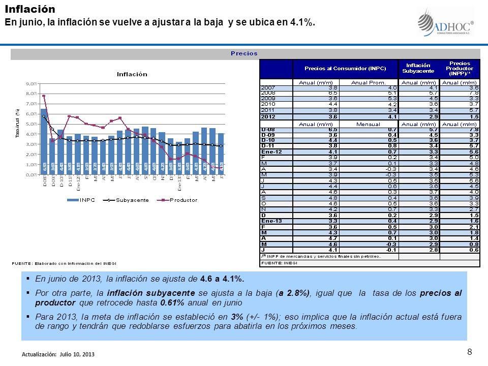 En junio de 2013, la inflación se ajusta de 4.6 a 4.1%.