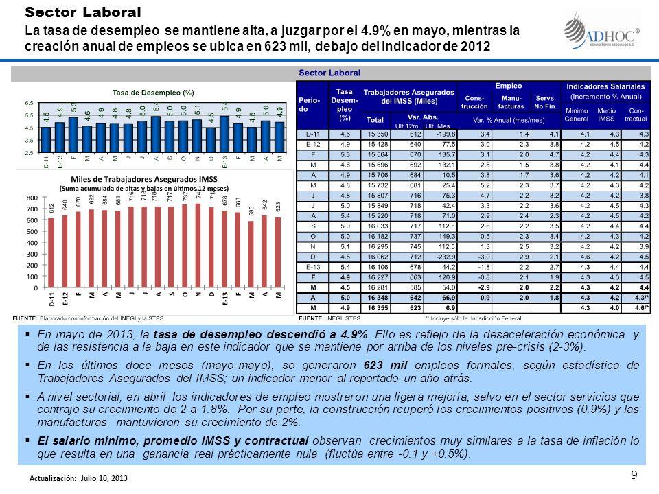 En mayo de 2013, la tasa de desempleo descendió a 4.9%.