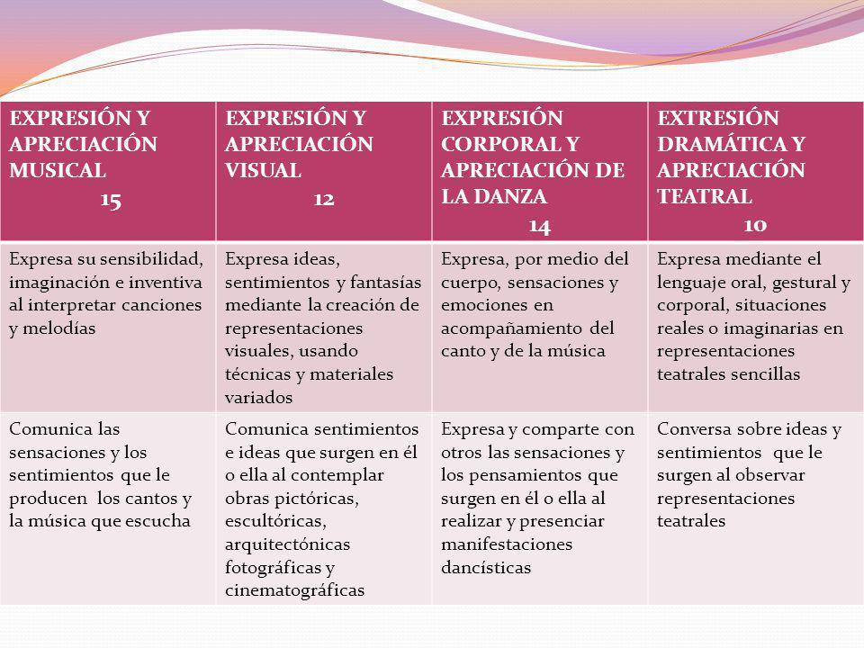 EXPRESIÓN Y APRECIACIÓN MUSICAL 15 EXPRESIÓN Y APRECIACIÓN VISUAL 12 EXPRESIÓN CORPORAL Y APRECIACIÓN DE LA DANZA 14 EXTRESIÓN DRAMÁTICA Y APRECIACIÓN