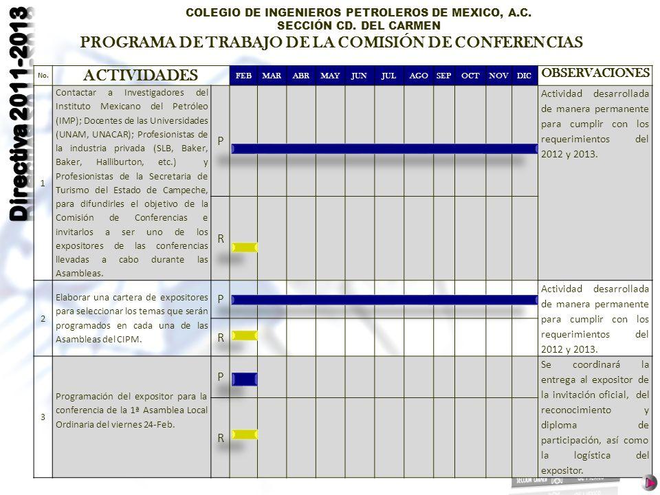 COLEGIO DE INGENIEROS PETROLEROS DE MEXICO, A.C. SECCIÓN CD. DEL CARMEN No. ACTIVIDADES FEBMARABRMAYJUNJULAGOSEPOCTNOVDIC OBSERVACIONES 1 Contactar a