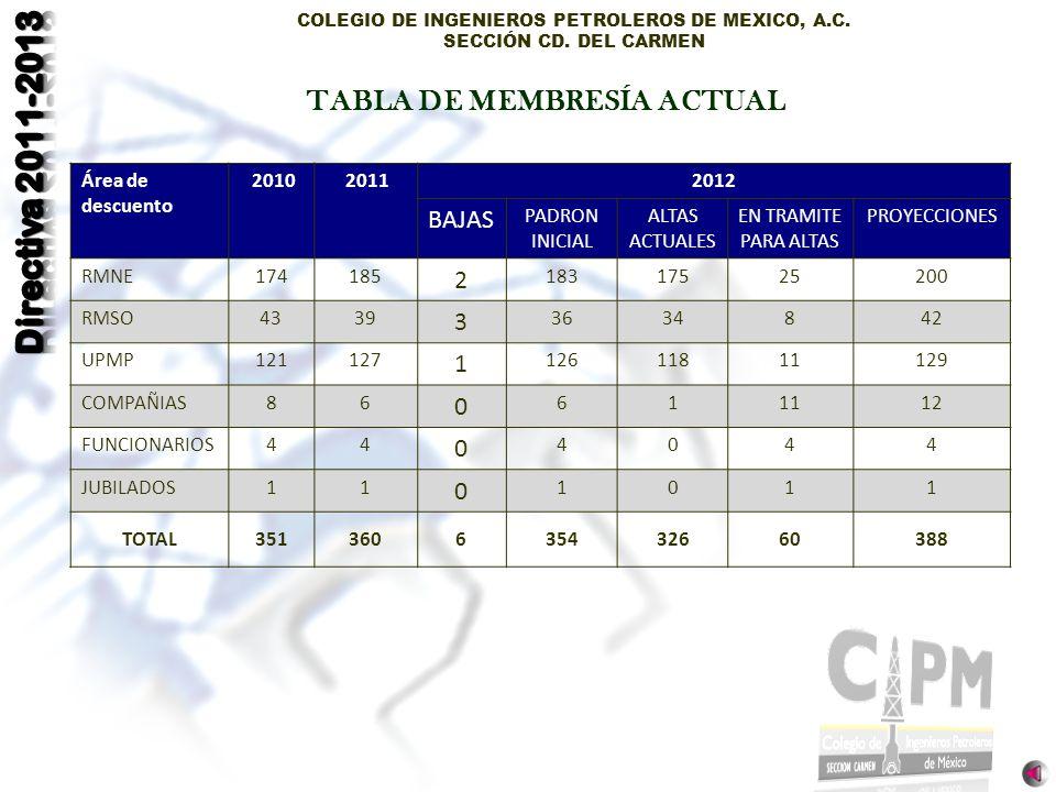 COLEGIO DE INGENIEROS PETROLEROS DE MEXICO, A.C. SECCIÓN CD. DEL CARMEN TABLA DE MEMBRESÍA ACTUAL Área de descuento 2010 20112012 BAJAS PADRON INICIAL