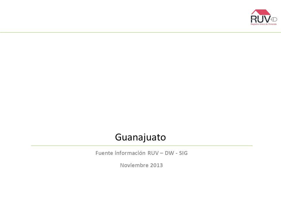 Guanajuato Fuente información RUV – DW - SIG Noviembre 2013