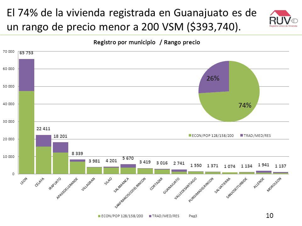 El 74% de la vivienda registrada en Guanajuato es de un rango de precio menor a 200 VSM ($393,740).