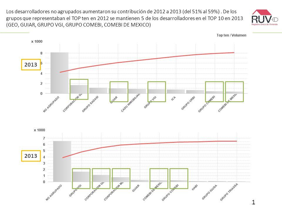 Los desarrolladores no agrupados aumentaron su contribución de 2012 a 2013 (del 51% al 59%).