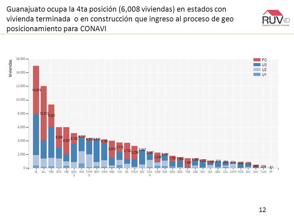 Guanajuato ocupa la 4ta posición (6,008 viviendas) en estados con vivienda terminada o en construcción que ingreso al proceso de geo posicionamiento para CONAVI 12