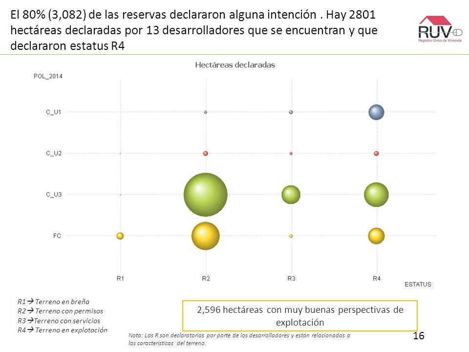 El 80% (3,082) de las reservas declararon alguna intención.