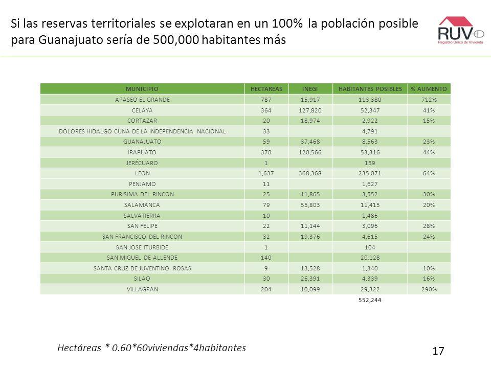 Si las reservas territoriales se explotaran en un 100% la población posible para Guanajuato sería de 500,000 habitantes más 17 MUNICIPIOHECTAREASINEGIHABITANTES POSIBLES% AUMENTO APASEO EL GRANDE78715,917113,380712% CELAYA364127,82052,34741% CORTAZAR2018,9742,92215% DOLORES HIDALGO CUNA DE LA INDEPENDENCIA NACIONAL334,791 GUANAJUATO5937,4688,56323% IRAPUATO370120,56653,31644% JERÉCUARO1159 LEON1,637368,368235,07164% PENJAMO111,627 PURISIMA DEL RINCON2511,8653,55230% SALAMANCA7955,80311,41520% SALVATIERRA101,486 SAN FELIPE2211,1443,09628% SAN FRANCISCO DEL RINCON3219,3764,61524% SAN JOSE ITURBIDE1104 SAN MIGUEL DE ALLENDE14020,128 SANTA CRUZ DE JUVENTINO ROSAS913,5281,34010% SILAO3026,3914,33916% VILLAGRAN20410,09929,322290% 552,244 Hectáreas * 0.60*60viviendas*4habitantes