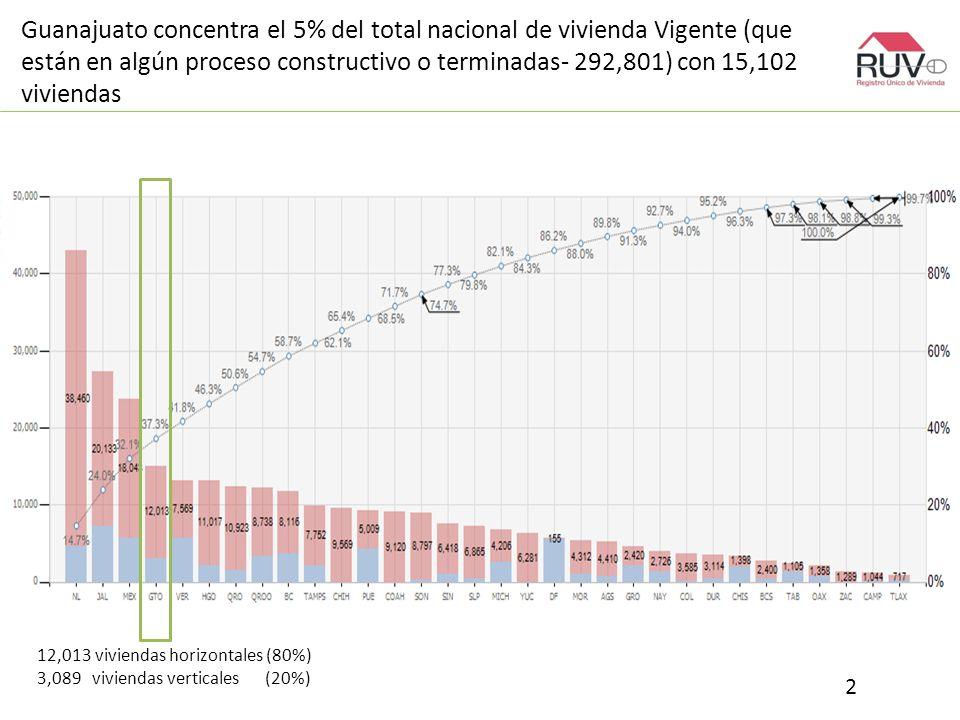 Guanajuato concentra el 5% del total nacional de vivienda Vigente (que están en algún proceso constructivo o terminadas- 292,801) con 15,102 viviendas 2 12,013 viviendas horizontales (80%) 3,089 viviendas verticales (20%)