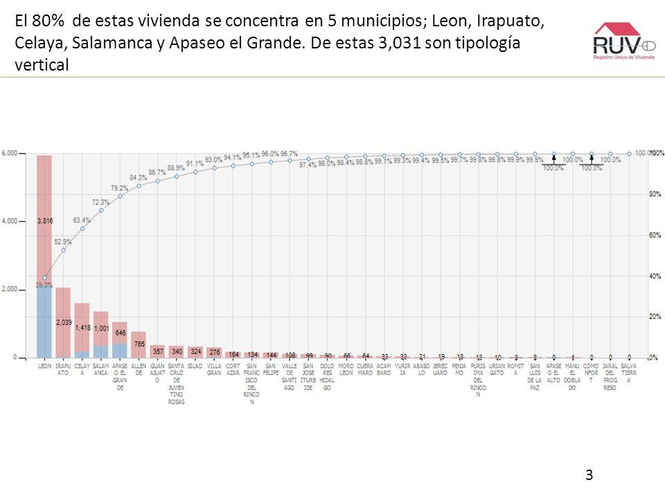 El 80% de estas vivienda se concentra en 5 municipios; Leon, Irapuato, Celaya, Salamanca y Apaseo el Grande.