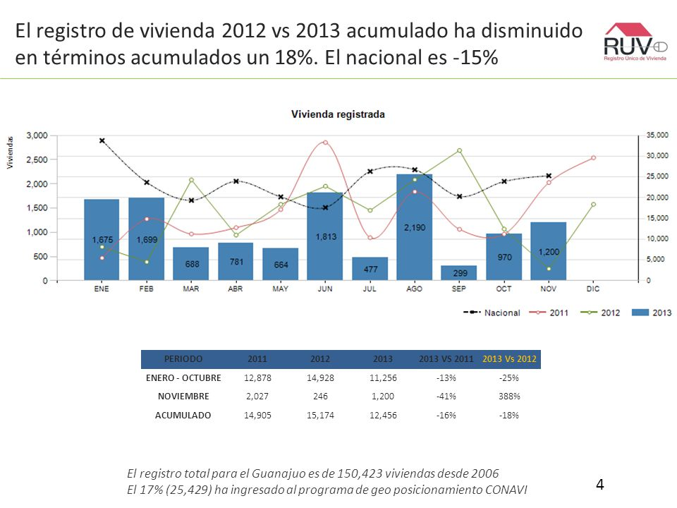 El registro de vivienda 2012 vs 2013 acumulado ha disminuido en términos acumulados un 18%.