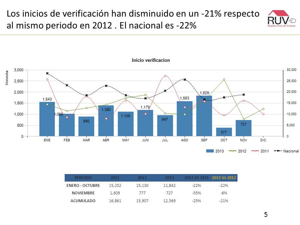 Los inicios de verificación han disminuido en un -21% respecto al mismo periodo en 2012.