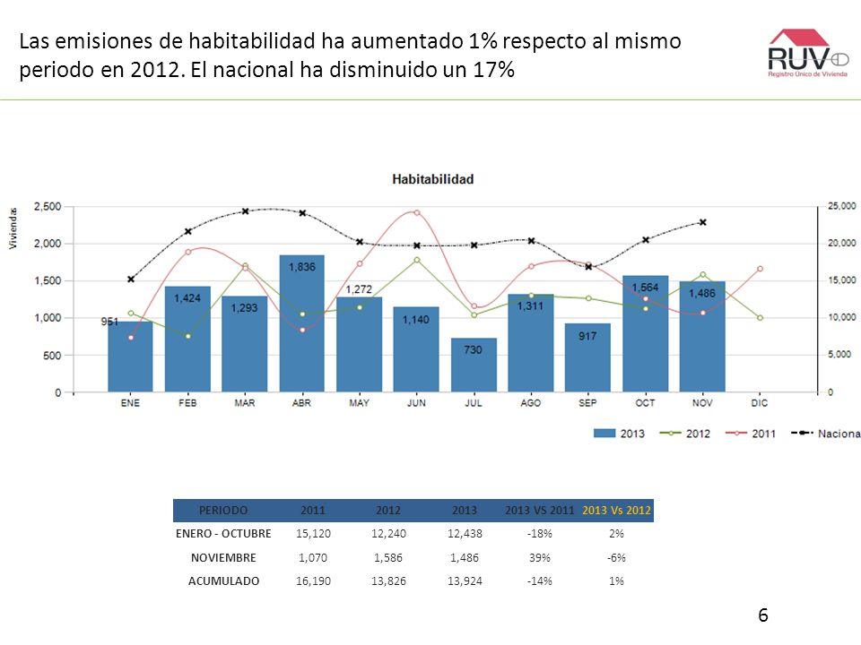Las emisiones de habitabilidad ha aumentado 1% respecto al mismo periodo en 2012.