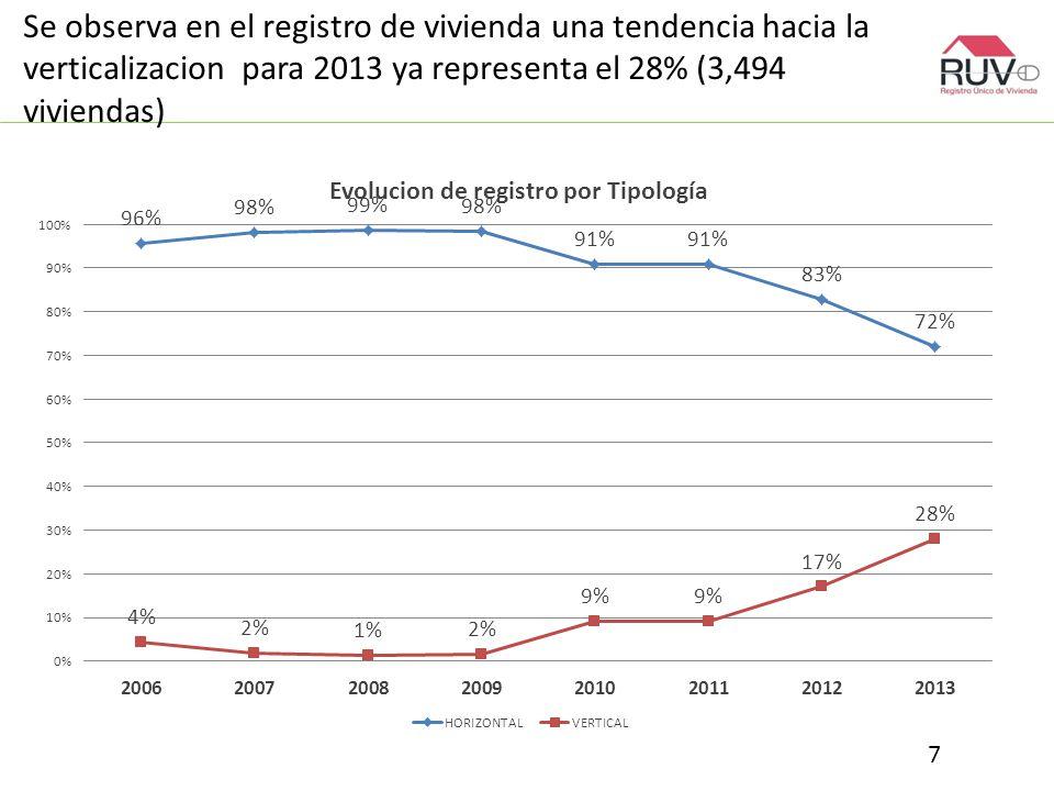 Se observa en el registro de vivienda una tendencia hacia la verticalizacion para 2013 ya representa el 28% (3,494 viviendas) 7
