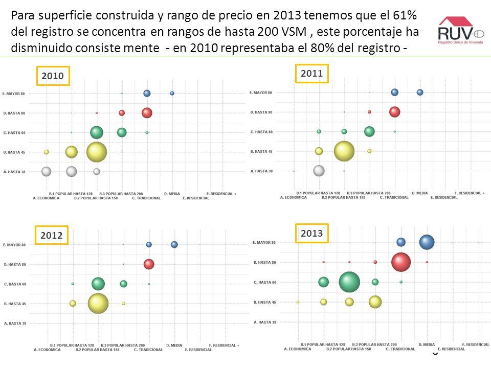 Para superficie construida y rango de precio en 2013 tenemos que el 61% del registro se concentra en rangos de hasta 200 VSM, este porcentaje ha disminuido consiste mente - en 2010 representaba el 80% del registro - 8 2010 2011 2012 2013