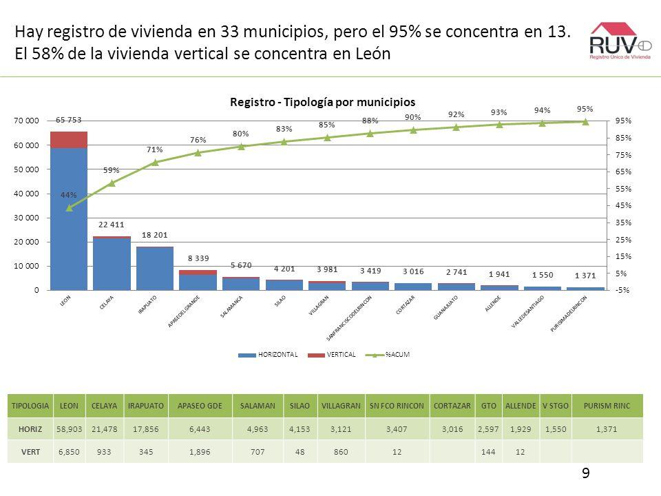 Hay registro de vivienda en 33 municipios, pero el 95% se concentra en 13.