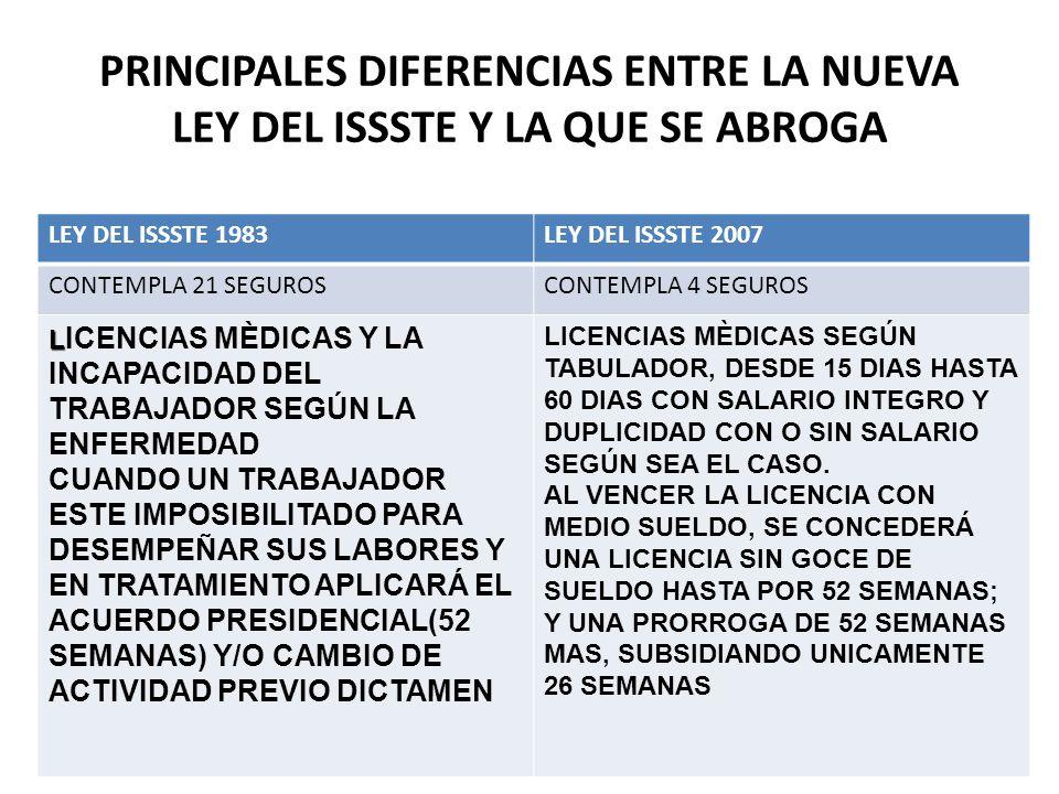 PRINCIPALES DIFERENCIAS ENTRE LA NUEVA LEY DEL ISSSTE Y LA QUE SE ABROGA LEY DEL ISSSTE 1983LEY DEL ISSSTE 2007 CONTEMPLA 21 SEGUROSCONTEMPLA 4 SEGUROS L L ICENCIAS MÈDICAS Y LA INCAPACIDAD DEL TRABAJADOR SEGÚN LA ENFERMEDAD CUANDO UN TRABAJADOR ESTE IMPOSIBILITADO PARA DESEMPEÑAR SUS LABORES Y EN TRATAMIENTO APLICARÁ EL ACUERDO PRESIDENCIAL(52 SEMANAS) Y/O CAMBIO DE ACTIVIDAD PREVIO DICTAMEN LICENCIAS MÈDICAS SEGÚN TABULADOR, DESDE 15 DIAS HASTA 60 DIAS CON SALARIO INTEGRO Y DUPLICIDAD CON O SIN SALARIO SEGÚN SEA EL CASO.