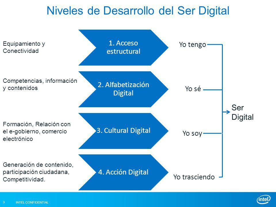 INTEL CONFIDENTIAL 3 Niveles de Desarrollo del Ser Digital 1.