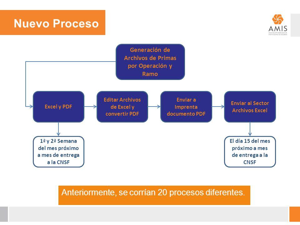 Generación de Archivos de Primas por Operación y Ramo Excel y PDF Editar Archivos de Excel y convertir PDF Enviar a Imprenta documento PDF Enviar al S