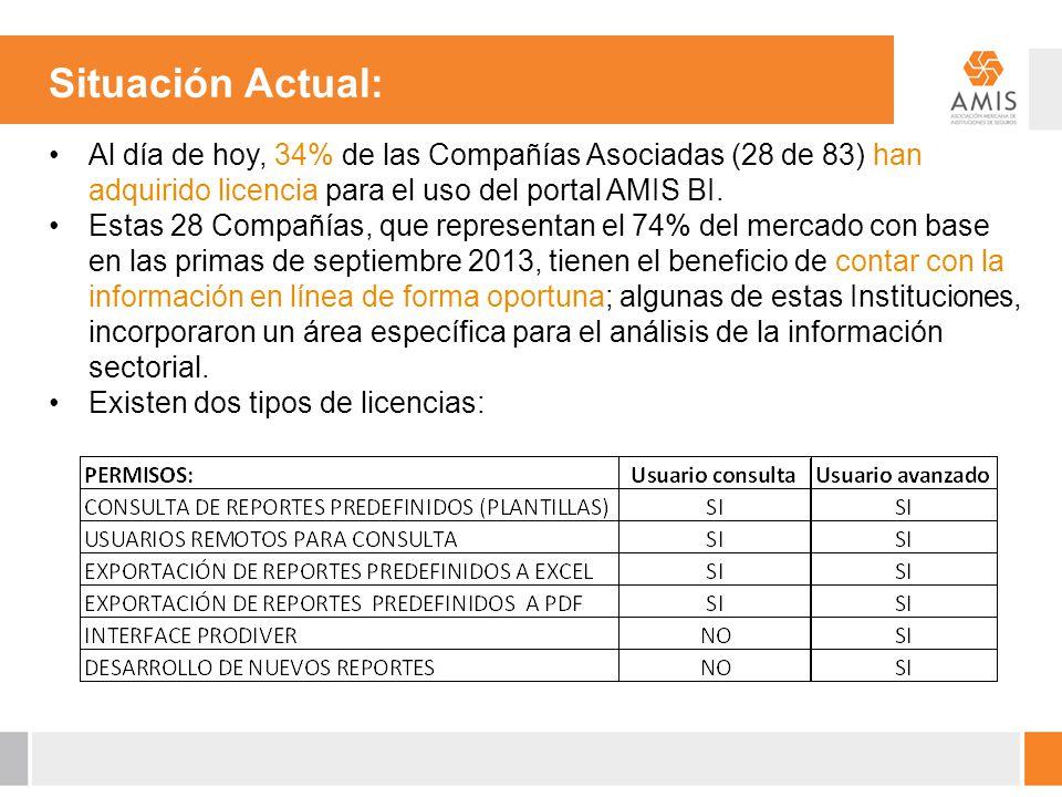 Situación Actual: Al día de hoy, 34% de las Compañías Asociadas (28 de 83) han adquirido licencia para el uso del portal AMIS BI. Estas 28 Compañías,