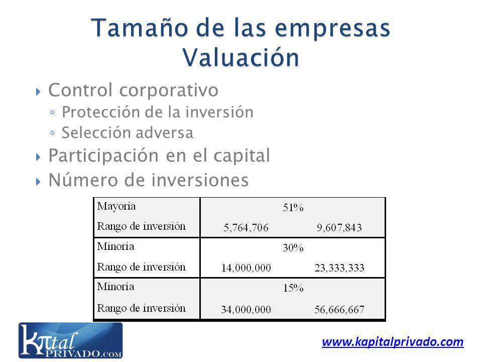 www.kapitalprivado.com Control corporativo Protección de la inversión Selección adversa Participación en el capital Número de inversiones