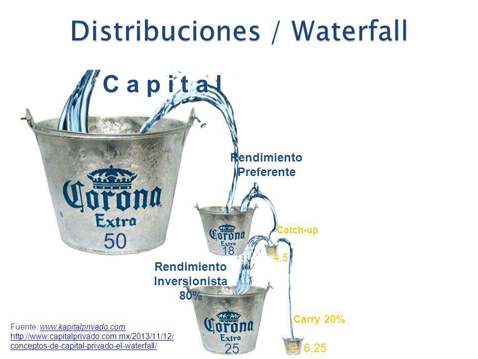 50 18 25 4.5 C a p i t a l Rendimiento Preferente Rendimiento Inversionista 80% Catch-up Carry 20% 6.25 Fuente: www.kapitalprivado.comwww.kapitalprivado.com http://www.capitalprivado.com.mx/2013/11/12/ conceptos-de-capital-privado-el-waterfall/