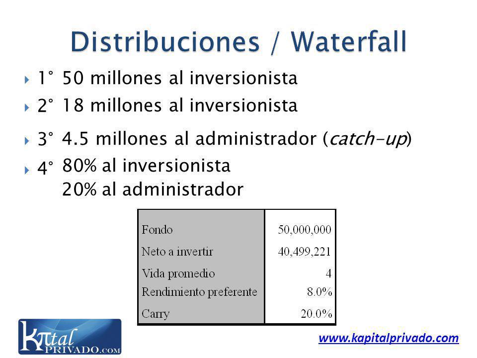 www.kapitalprivado.com 1° 2° 3° 4° 50 millones al inversionista 18 millones al inversionista 4.5 millones al administrador (catch-up) 80% al inversionista 20% al administrador