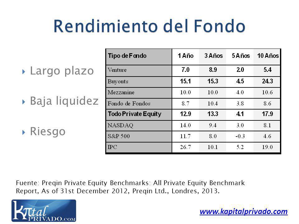 www.kapitalprivado.com Largo plazo Baja liquidez Riesgo Fuente: Preqin Private Equity Benchmarks: All Private Equity Benchmark Report, As of 31st December 2012, Preqin Ltd., Londres, 2013.