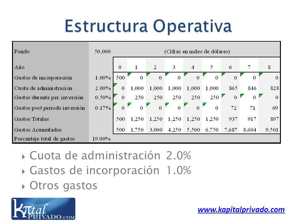 Cuota de administración2.0% Gastos de incorporación1.0% Otros gastos