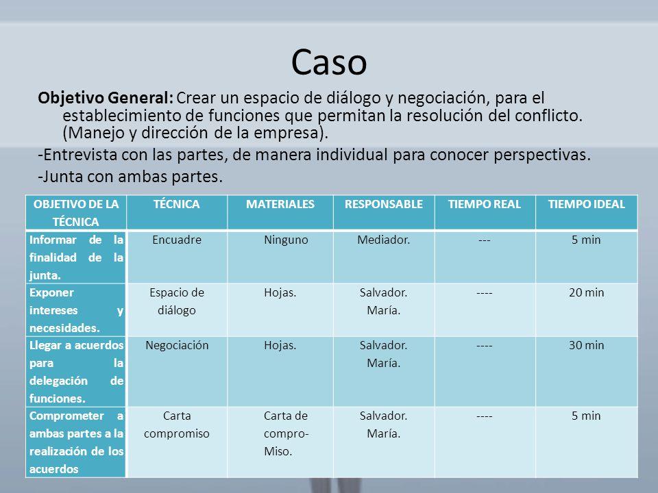 Caso Objetivo General: Crear un espacio de diálogo y negociación, para el establecimiento de funciones que permitan la resolución del conflicto. (Mane