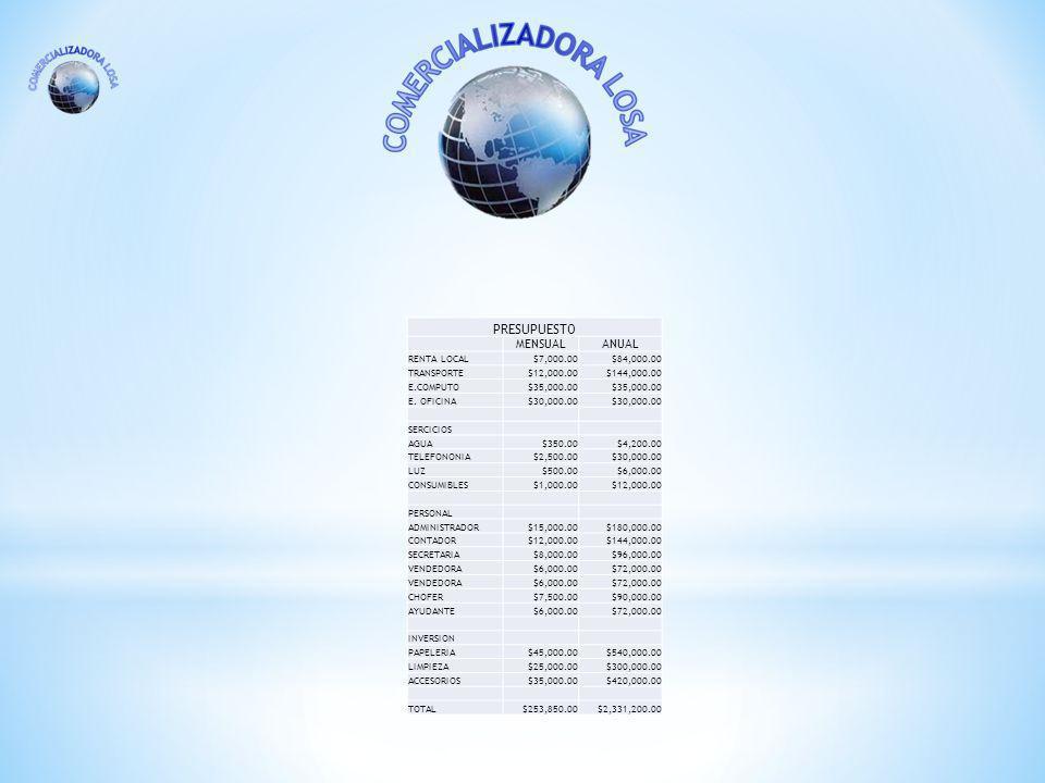 PRESUPUESTO MENSUALANUAL RENTA LOCAL$7,000.00$84,000.00 TRANSPORTE$12,000.00$144,000.00 E.COMPUTO$35,000.00 E.