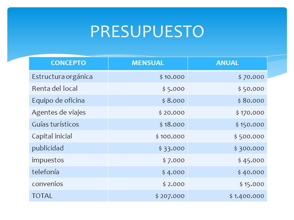 CONCEPTOMENSUALANUAL Estructura orgánica$ 10.000$ 70.000 Renta del local$ 5.000$ 50.000 Equipo de oficina$ 8.000$ 80.000 Agentes de viajes$ 20.000$ 17
