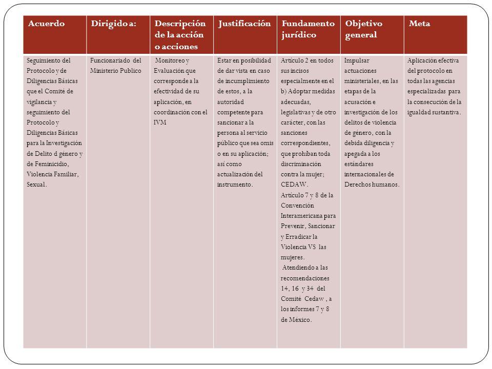 AcuerdoDirigido a:Descripción de la acción o acciones JustificaciónFundamento jurídico Objetivo general Meta Seguimiento del Protocolo y de Diligencias Básicas que el Comité de vigilancia y seguimiento del Protocolo y Diligencias Básicas para la Investigación de Delito d género y de Feminicidio, Violencia Familiar, Sexual.