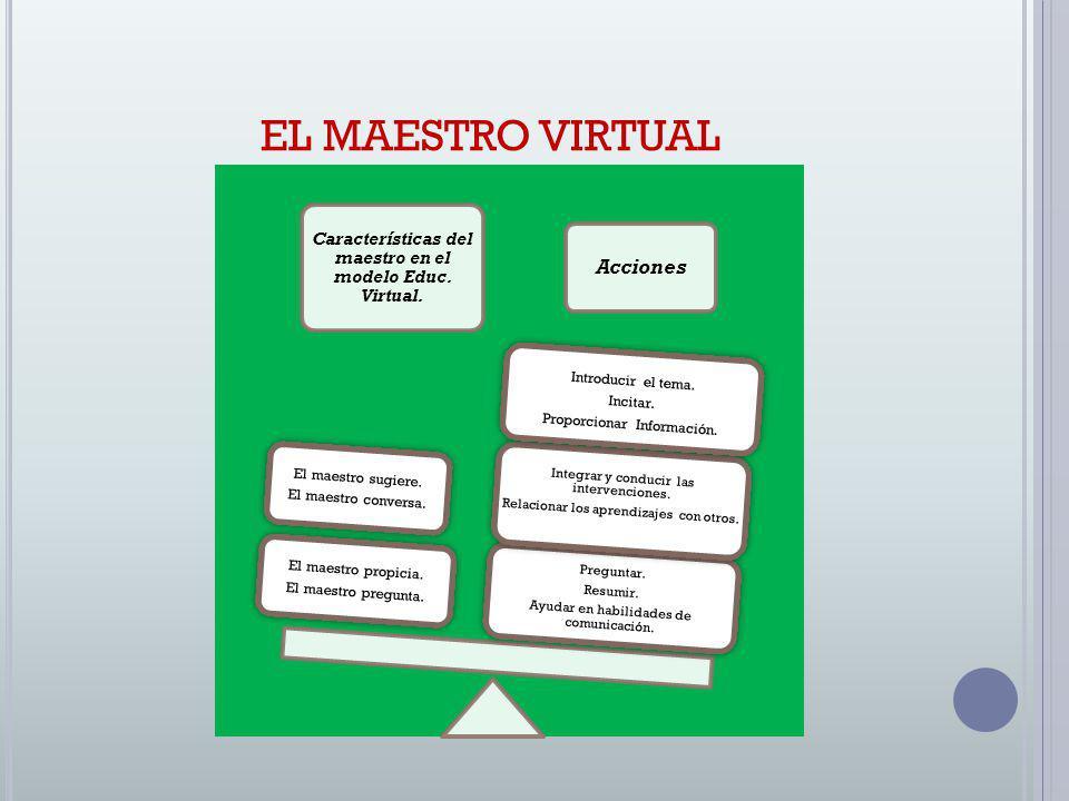 EL MAESTRO VIRTUAL Características del maestro en el modelo Educ. Virtual. Acciones Preguntar. Resumir. Ayudar en habilidades de comunicación. Integra