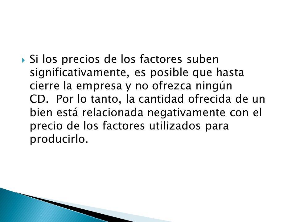 Si los precios de los factores suben significativamente, es posible que hasta cierre la empresa y no ofrezca ningún CD.