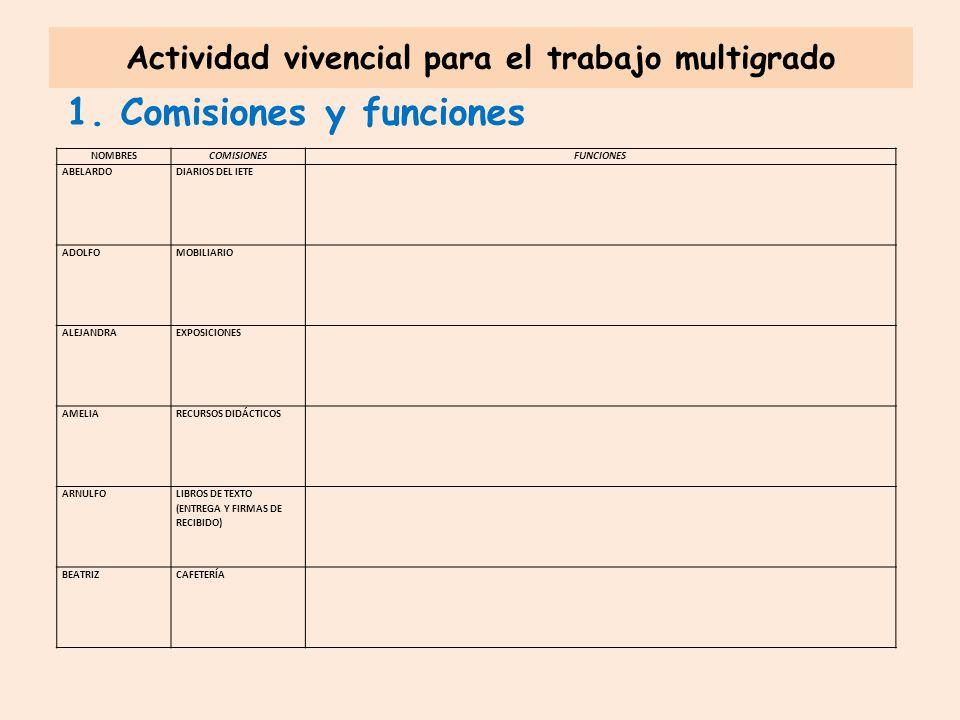 Actividad vivencial para el trabajo multigrado 1.Comisiones y funciones NOMBRESCOMISIONESFUNCIONES ABELARDODIARIOS DEL IETE ADOLFOMOBILIARIO ALEJANDRAEXPOSICIONES AMELIARECURSOS DIDÁCTICOS ARNULFO LIBROS DE TEXTO (ENTREGA Y FIRMAS DE RECIBIDO) BEATRIZCAFETERÍA