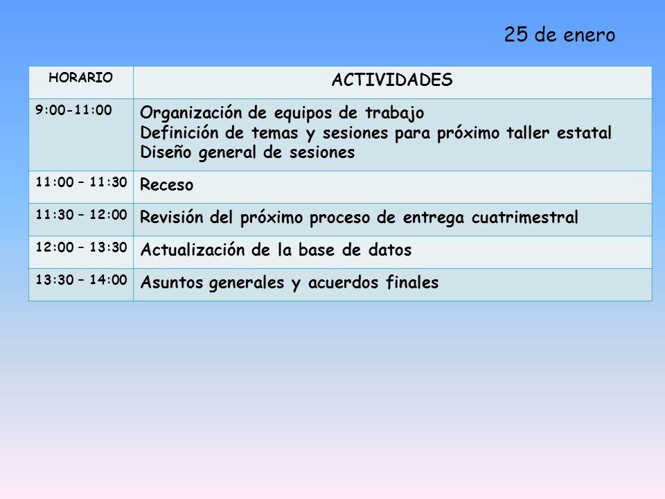 25 de enero HORARIO ACTIVIDADES 9:00-11:00 Organización de equipos de trabajo Definición de temas y sesiones para próximo taller estatal Diseño general de sesiones 11:00 – 11:30 Receso 11:30 – 12:00 Revisión del próximo proceso de entrega cuatrimestral 12:00 – 13:30 Actualización de la base de datos 13:30 – 14:00 Asuntos generales y acuerdos finales