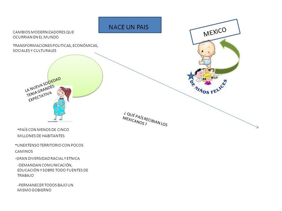 NACE UN PAIS MEXICO CAMBIOS MODERNIZADORES QUE OCURRIAN EN EL MUNDO TRANSFORMACIONES POLITICAS, ECONÓMICAS, SOCIALES Y CULTURALES LA NUEVA SOCIEDAD TENIA GRANDES EXPECTATIVA - PAÍS CON MENOS DE CINCO MILLONES DE HABITANTES - UNEXTENSO TERRITORIO CON POCOS CAMINOS -GRAN DIVERSIDAD RACIAL Y ETNICA -DEMANDAN COMUNICACIÓN, EDUCACIÓN Y SOBRE TODO FUENTES DE TRABAJO -PERMANECER TODOS BAJO UN MISMO GOBIERNO ¿ QUÉ PAÍS RECIBIAN LOS MEXICANOS