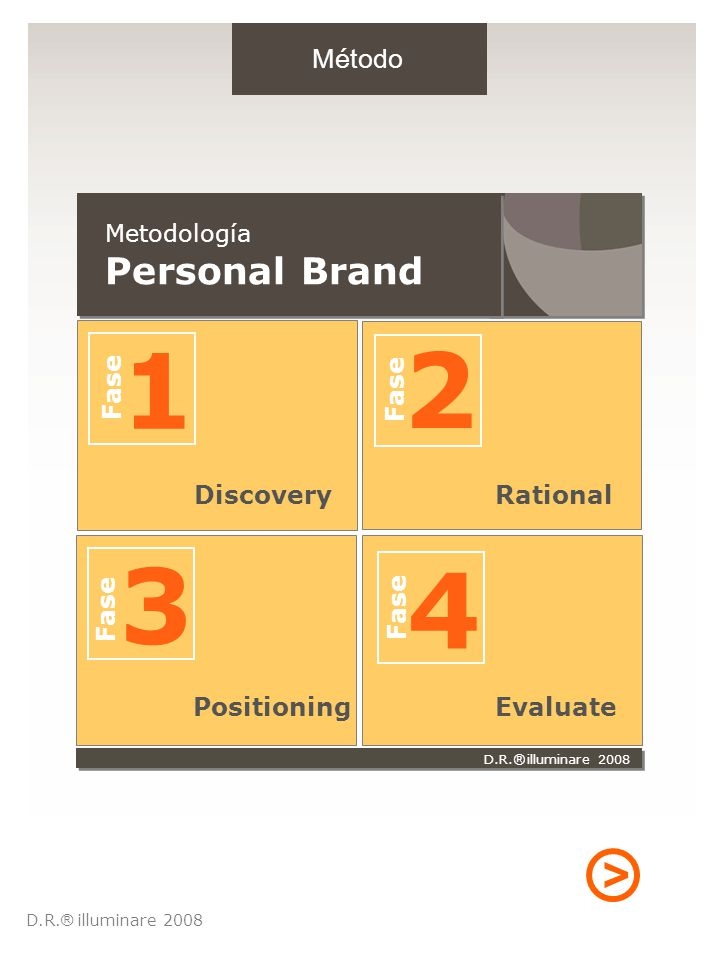 Discovery 1 Fase 3 Positioning Fase 4 Evaluate 2 Fase Rational D.R. illuminare 2008 ® > Método Metodología Personal Brand D.R. illuminare 2008 ®