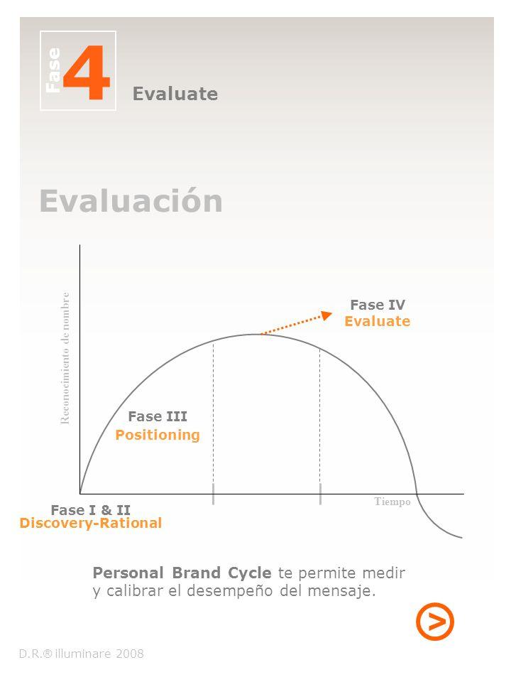 Personal Brand Cycle te permite medir y calibrar el desempeño del mensaje. Fase 4 Evaluate Fase I & II Discovery-Rational Fase III Fase IV Tiempo Eval