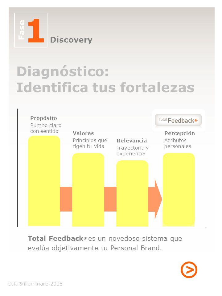 Diagnóstico: Identifica tus fortalezas Propósito Rumbo claro con sentido Valores Principios que rigen tu vida Relevancia Trayectoria y experiencia Per