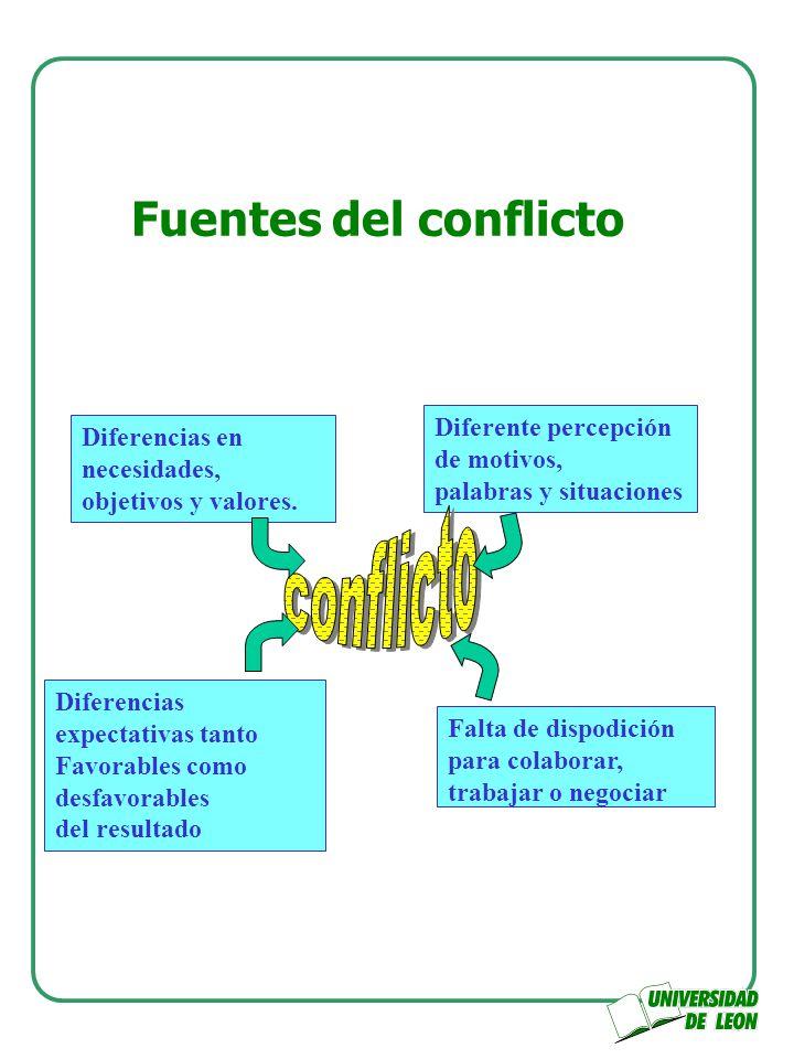 Fuentes del conflicto Diferencias en necesidades, objetivos y valores. Diferente percepción de motivos, palabras y situaciones Diferencias expectativa