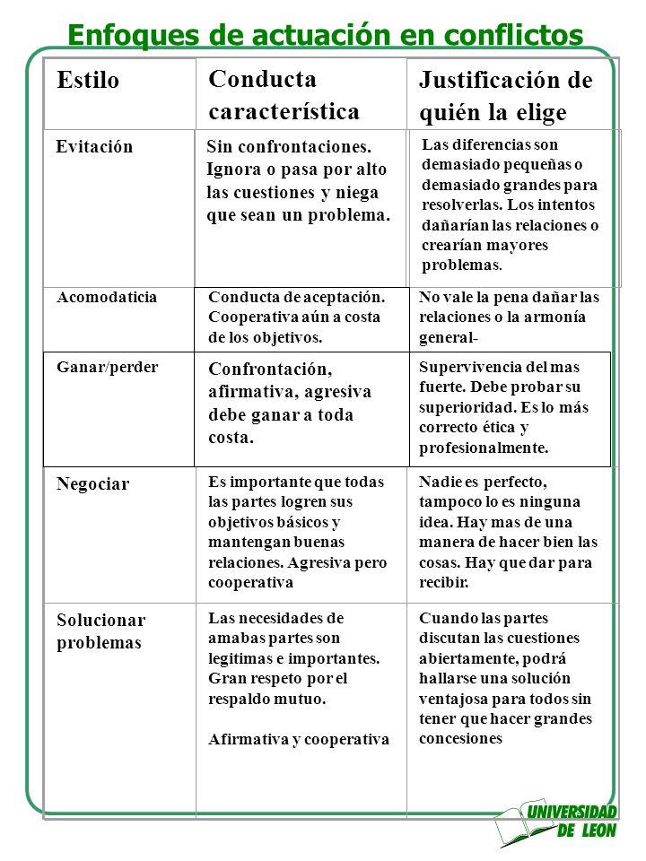 Enfoques de actuación en conflictos Ganar /perder Negociación EvitaciónAcomodaticia Solución de problemas NO COOPERATIVA COOPERATIVA NO ASERTIVA ASERTIVA