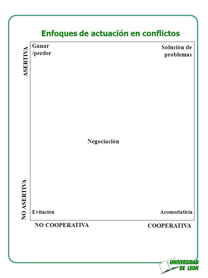 Enfoques de actuación en conflictos Ganar /perder Negociación EvitaciónAcomodaticia Solución de problemas NO COOPERATIVA COOPERATIVA NO ASERTIVA ASERT