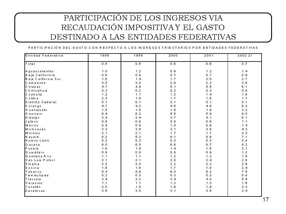 17 PARTICIPACIÓN DE LOS INGRESOS VIA RECAUDACIÓN IMPOSITIVA Y EL GASTO DESTINADO A LAS ENTIDADES FEDERATIVAS